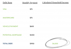 Mortgage and Car Payments